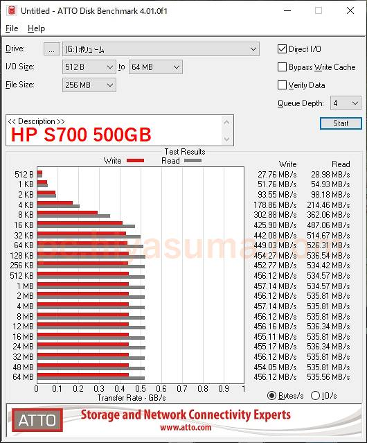 HP S700 500GBでATTO Disk Benchmarkをする。
