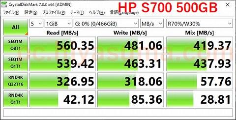 HP S700 500GBをCrystalDiskMark 7の1GiBでテスト