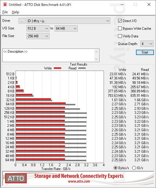 ATTO Disk BenchmarkでPHISON PS5012-E12S 512Gのベンチマークテストをした結果